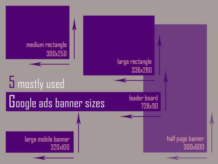 Which Google Ads Size Should You Use 1