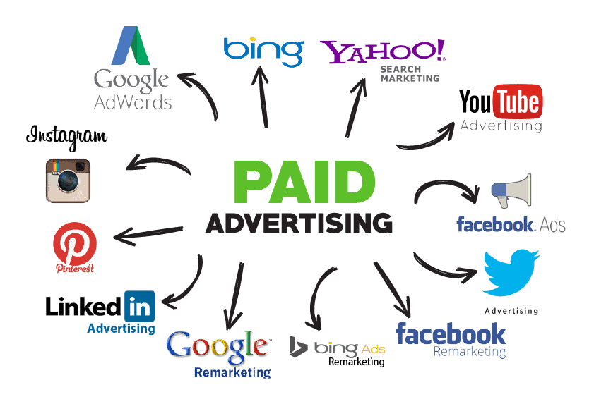 Paid Advertising Channels