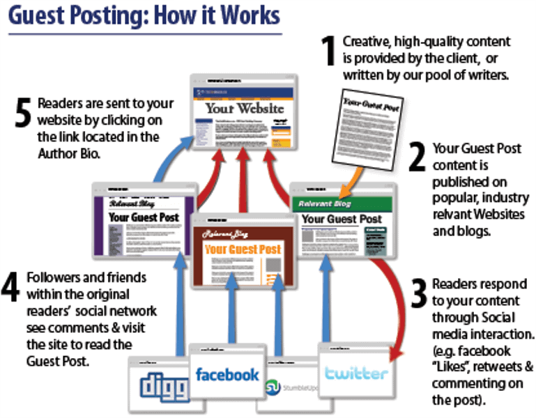 Step by Step Guide to Creating a Scalable Guest Posting Strategy