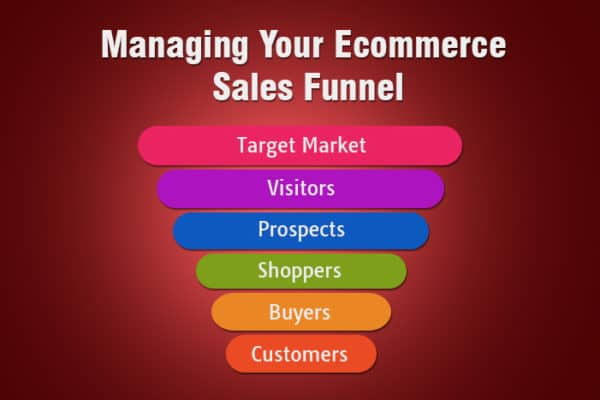 How To Leverage eCommerce Marketing Funnel